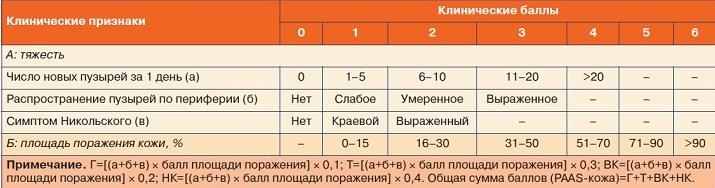 Индекс площади поражения