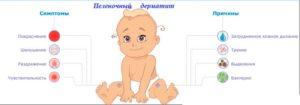 Печеночный дерматит причины